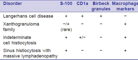 Table 1: Simplified approach to histiocytoses