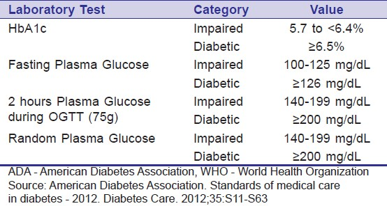 Table 1: Categories of glucose tolerance according to ADA and WHO recommendations