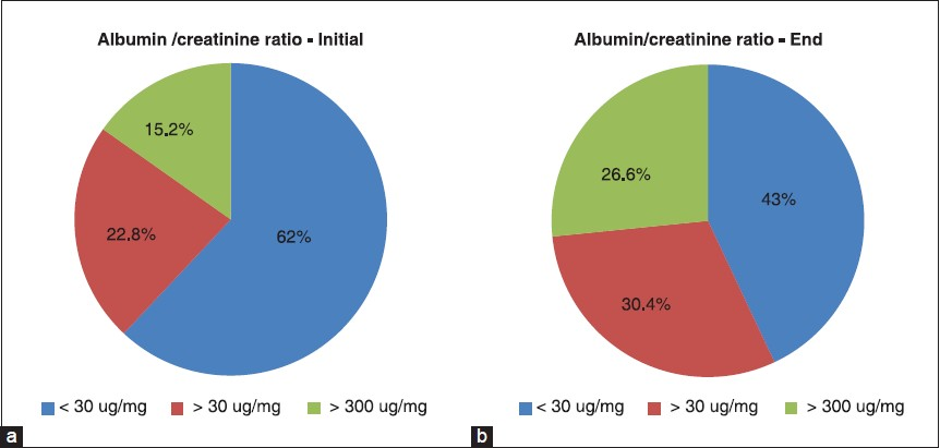 Figure 2: (a and b) Albumin/creatinine ratio at the beginning and at the end of the study