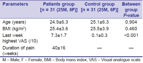 Table 2: Demographic data of patients with low back pain and control participants (mean ± S.D.)