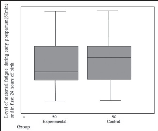 Figure 2: Box plot for the median distribution of level of maternal fatigue scores during early postparum (60min) and fi rst 24 hours of birth among experimental and control groups