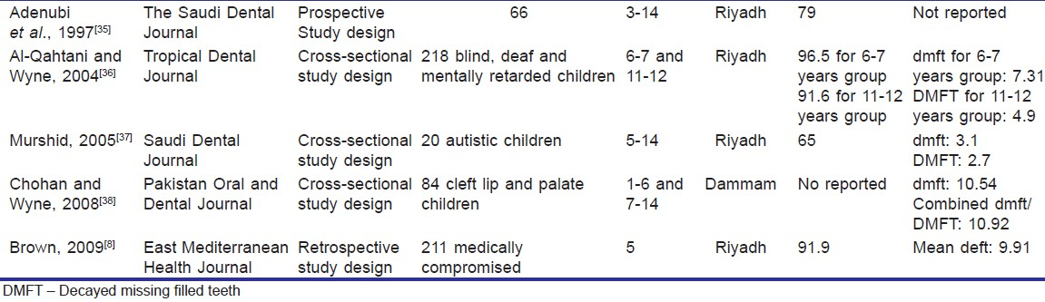 Table 3: Studies on prevalence of caries and dmft/DMFT of special needs children aged 3-14 years in Saudi Arabia,