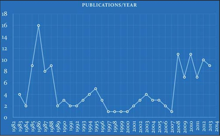 Figure 1: Annual distribution of the number of publications from the Anesthesiology department of King Fahd Hospital of the University