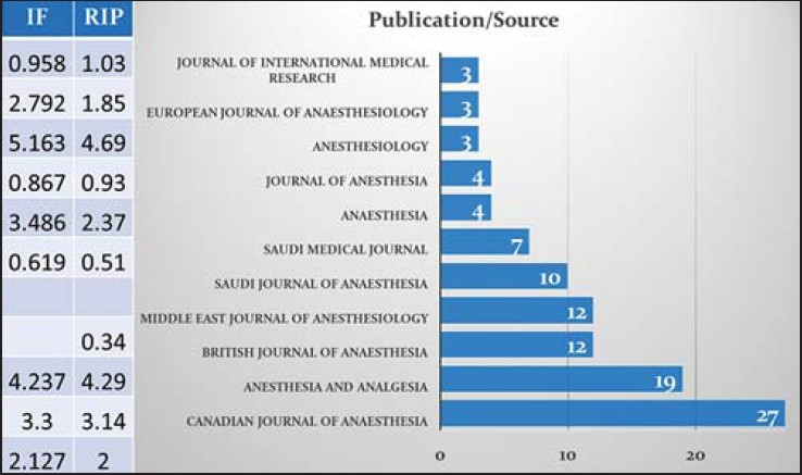 Figure 4: The number of documents published by the anesthesiologists from King Fahd Hospital of the University in anaesthesia journals. IF is the impact facor of the journal as derived from Journal Citation Report (JCR) and RIP is the raw impact per publication of the journal derived from Centre for Science and Technology Studies (CWTS) journal indicator