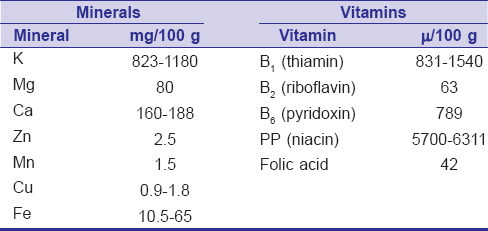Table 2: Main minerals and Vitamins present in Nigella sativa seeds