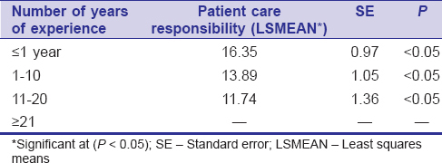 Table 4: LSMEAN for the effect of years of experience on pharmacy practice versus patient care responsibility