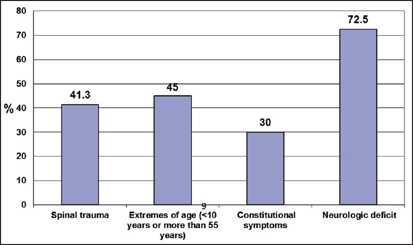 Figure 2: Physicians' responses to questions about the four components of the questionnaire
