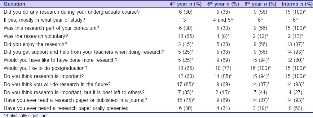 Table 1: Frequencies of positive responses among the respondents
