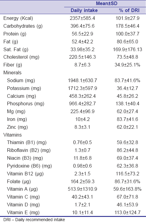 Table 1: 24 hours nutrients intake by 48 apparently healthy Saudi physicians