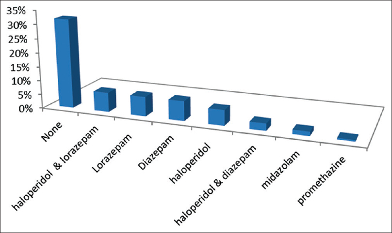Figure 1: Percentage of patients received injectable psychotropic medications in the Emergency Department.