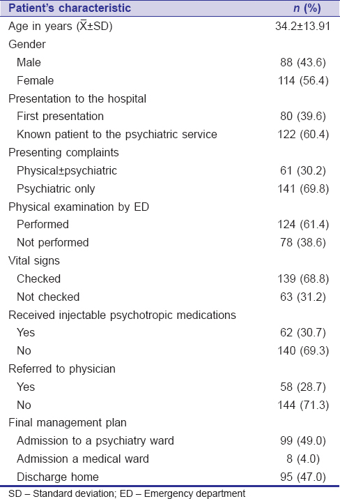 Table 3: Characteristics of the patients (<i>n</i>=202)