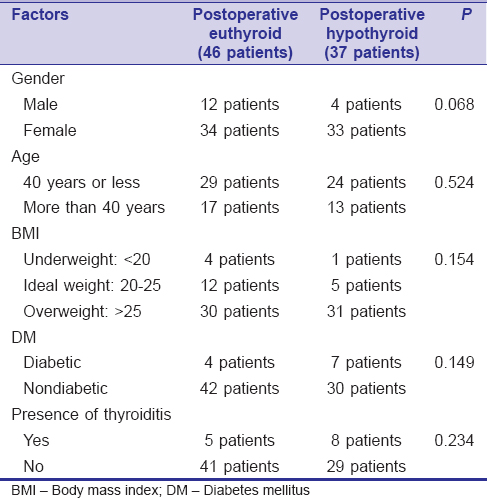 Table 2 Comparison Between Euthyroid And Hypothyroid Groups In Age Group Body M Index History Of Diabetes Mellitus Presence Thyroiditis