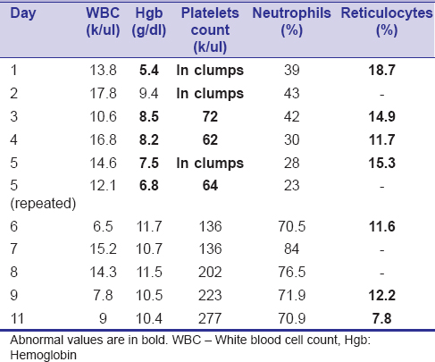 Table 1: Trend of the patient's significant laboratory values
