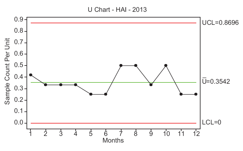 Saudi journal of medicine and medical sciences table of contents reducing hospital acquired infection rate using the six sigma dmaic approach fandeluxe Gallery