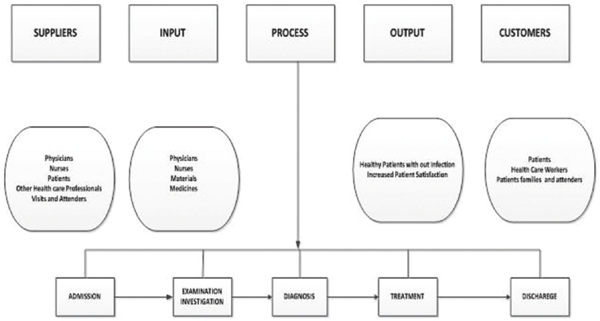 Reducing hospital acquired infection rate using the six sigma dmaic figure 2 suppliers inputs process outputs and customers diagram of the patient handling process adopted in king fahd hospital of the university ccuart Choice Image