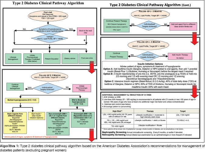 Closing Gaps In Diabetes Care From Evidence To Practice Ba Essa Em