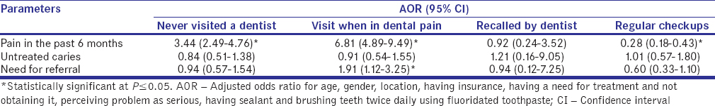 Dental visit patterns and oral health outcomes in Saudi