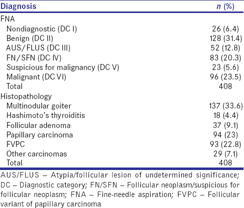 Table 1: Diagnostic categorization of thyroid nodules by fine-needle aspiration and histopathology