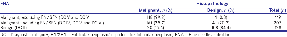 Table 4: Correlation between fine-needle aspiration diagnosis and histopathology diagnosis, excluding atypia/follicular lesion of undetermined significance
