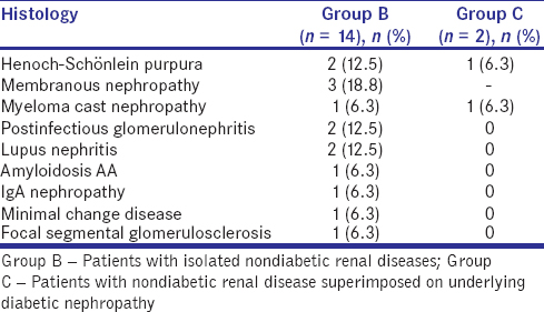 Table 3: Histological diagnosis in patients with nondiabetic renal diseases