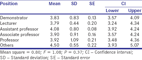 Table 3: Differences in academic job satisfaction among study participants according to their position