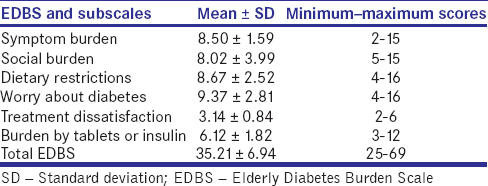 Table 3: Mean scores of the Elderly Diabetes Burden Scale and subscales (<i>n</i> = 271)