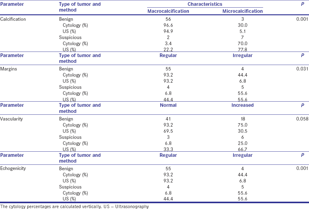 Diagnostic Accuracy Of Ultrasonography In Classifying Thyroid