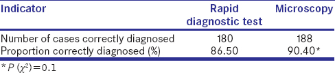 Table 6: Diagnostic effectiveness analysis between light microscopy and histidine-rich protein 2 rapid diagnostic test for asymptomatic malaria in the studied patients