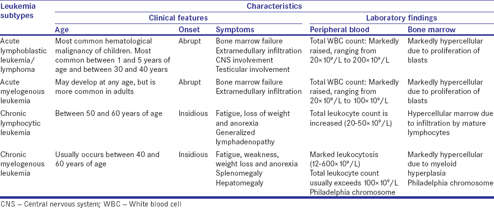 Table 1: Characteristics of leukemia subtypes