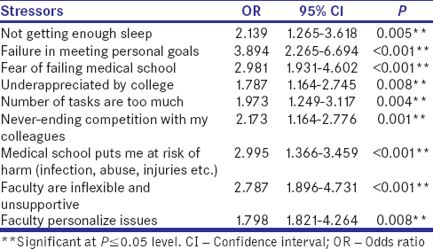 Table 4: Regression analysis of the significant stressors versus the total burnout level (<i>n</i> = 593)