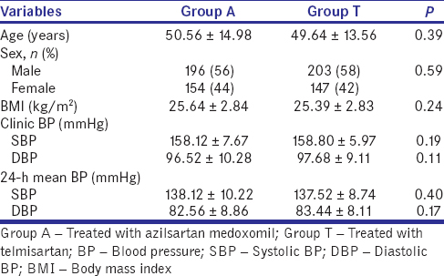 Table 1: Demographic characteristics of the randomized patients at baseline