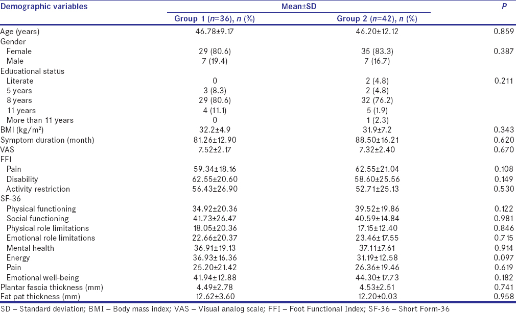 Table 2: The baseline demographic and clinical characteristics of the groups
