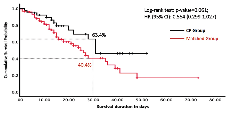 Figure 2: Survival probability between CP group and matched control patients