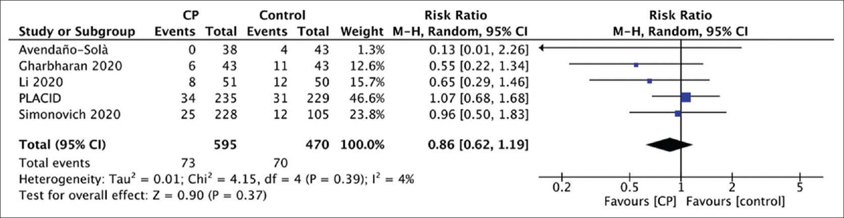 Figure 1: Pooled estimates of mortality outcome across five randomized control trials on convalescent plasma use in hospitalized COVID-19 adults using the Mantle–Haenszel Random-effects model. CP: Convalescent plasma, CI: Confidence interval